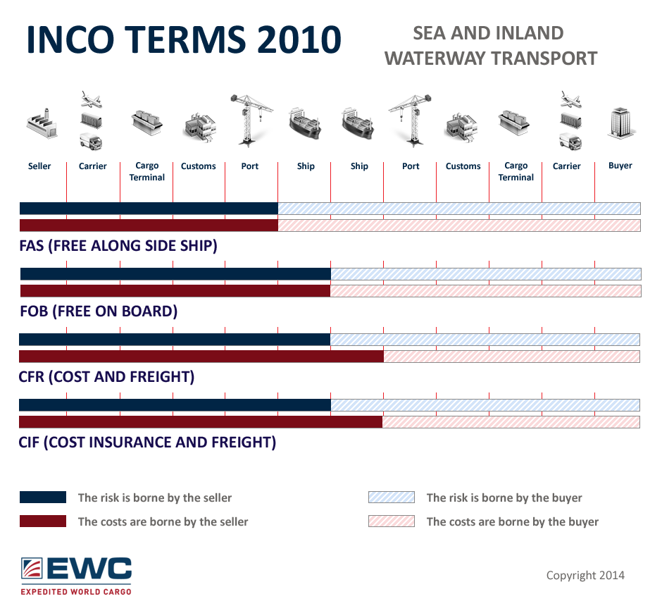 Inco Terms 2010 Sea And Any Transport